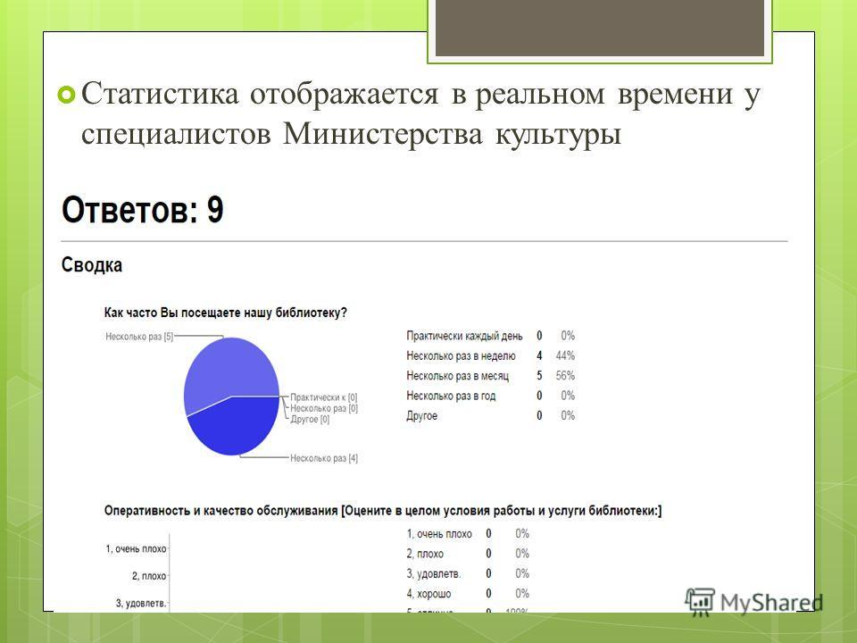 Статистика отображается в реальном времени у специалистов Министерства культуры