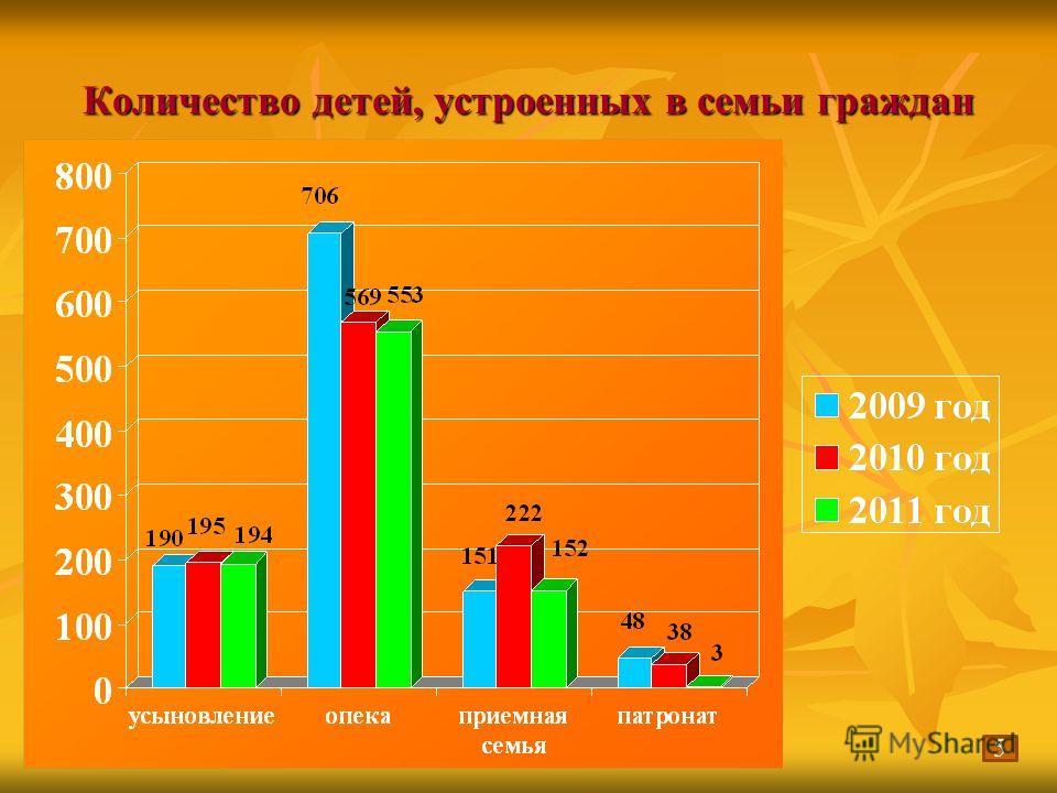 Количество детей, устроенных в семьи граждан 5
