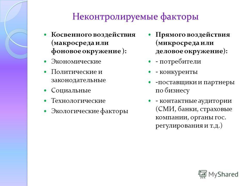 Неконтролируемые факторы Косвенного воздействия (макросреда или фоновое окружение ): Экономические Политические и законодательные Социальные Технологические Экологические факторы Прямого воздействия (микросреда или деловое окружение): - потребители -