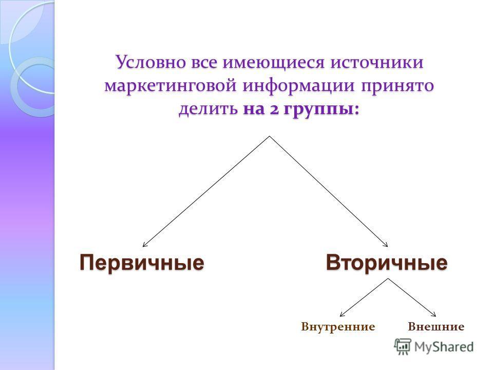 Условно все имеющиеся источники маркетинговой информации принято делить на 2 группы: Первичные Вторичные Внешние Внутренние