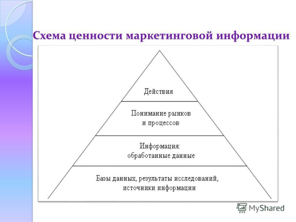 Схема ценности маркетинговой информации