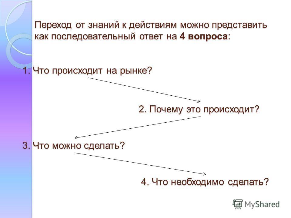 Переход от знаний к действиям можно представить как последовательный ответ на 4 вопроса: 1. Что происходит на рынке? 2. Почему это происходит? 3. Что можно сделать? 4. Что необходимо сделать?