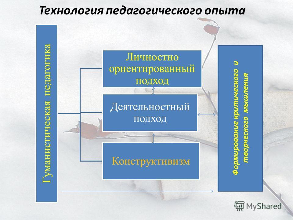 Технология педагогического опыта Гуманистическая педагогика Личностно ориентированный подход Деятельностный подход Конструктивизм Формирование критического и творческого мышления