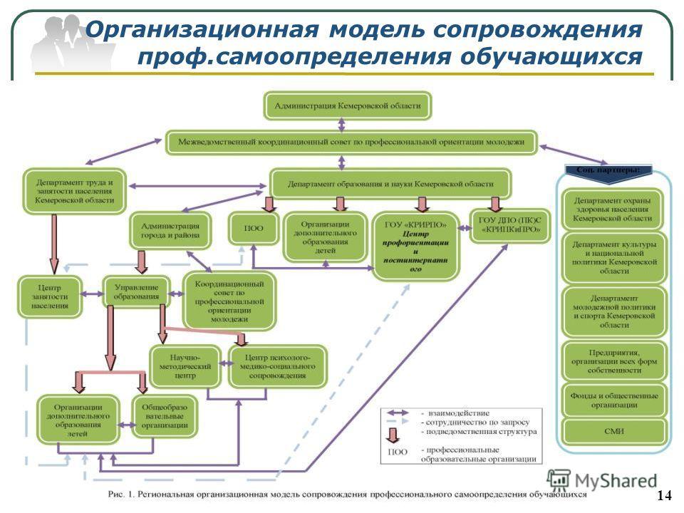 Организационная модель сопровождения проф.самоопределения обучающихся 14