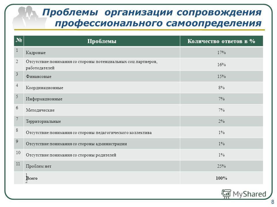 Проблемы организации сопровождения профессионального самоопределения Проблемы Количество ответов в % 1 Кадровые 17% 2 Отсутствие понимания со стороны потенциальных соц.партнеров, работодателей 16% 3 Финансовые 15% 4 Координационные 8% 5 Информационны