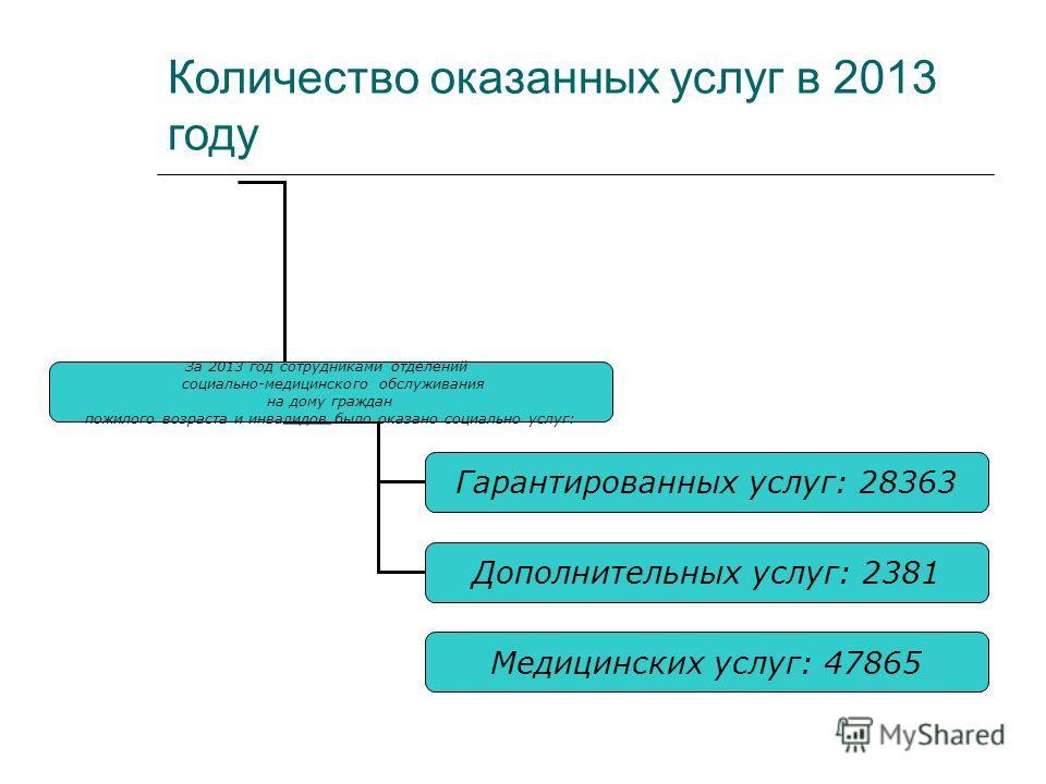 Количество оказанных услуг в 2013 году За 2013 год сотрудниками отделений социально-медицинского обслуживания на дому граждан пожилого возраста и инвалидов было оказано социально услуг: Гарантированных услуг: 28363 Дополнительных услуг: 2381 Медицинс