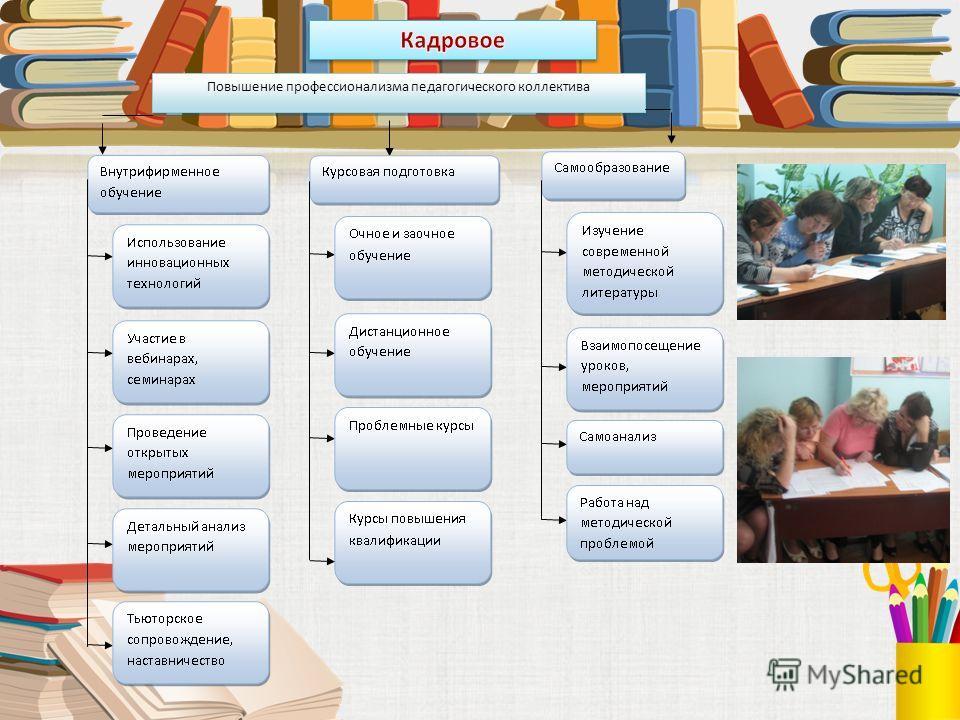 Повышение профессионализма педагогического коллектива