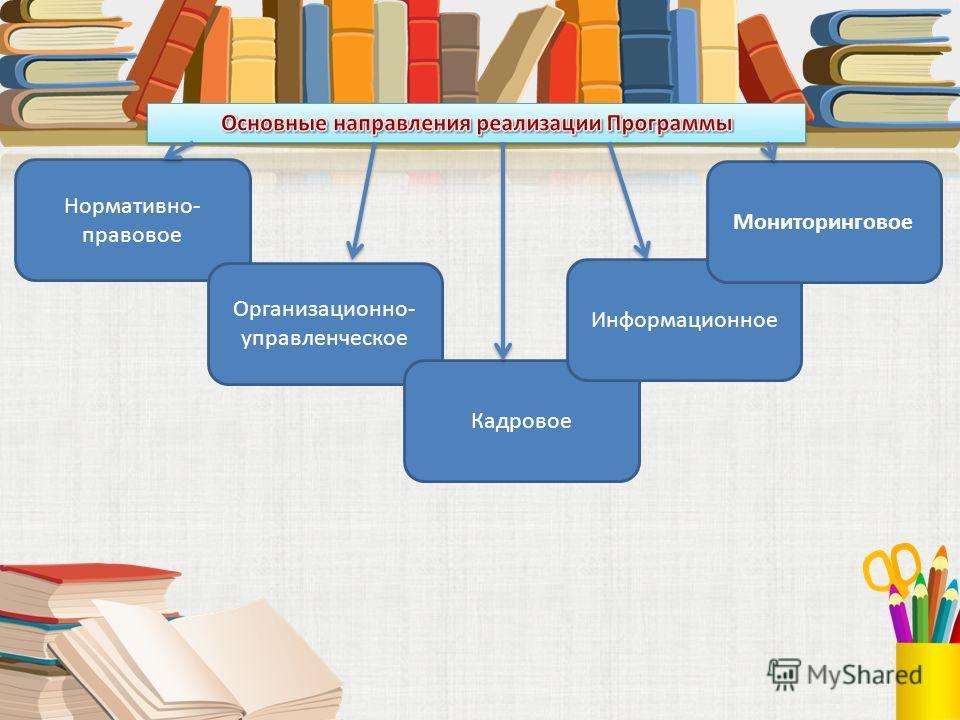 Нормативно- правовое Организационно- управленческое Кадровое Информационное Мониторинговое