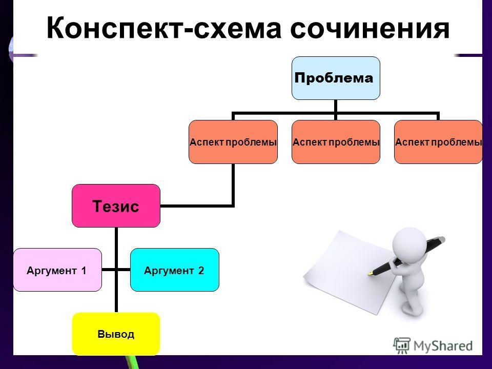 Конспект-схема сочинения Проблема Аспект проблемы Тезис Вывод Аргумент 1Аргумент 2 Аспект проблемы