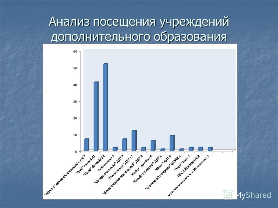 Анализ посещения учреждений дополнительного образования