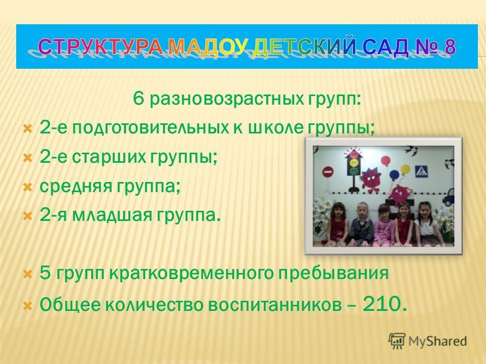 6 разновозрастных групп: 2-е подготовительных к школе группы; 2-е старших группы; средняя группа; 2-я младшая группа. 5 групп кратковременного пребывания Общее количество воспитанников – 210.