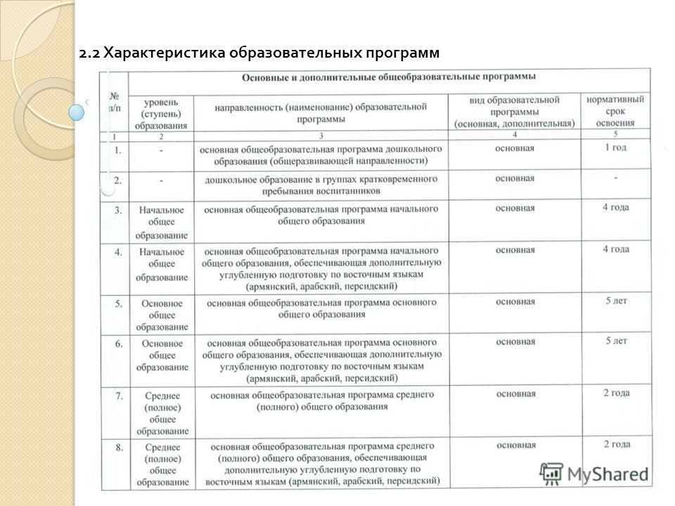 2.2 Характеристика образовательных программ