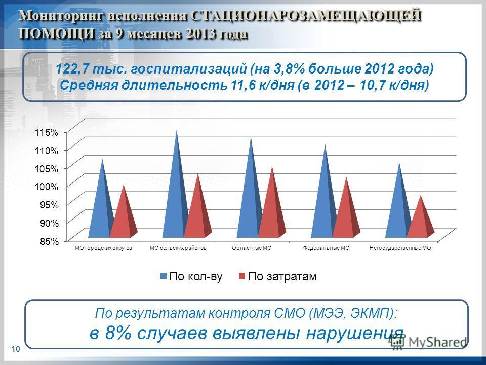 Мониторинг исполнения СТАЦИОНАРОЗАМЕЩАЮЩЕЙ ПОМОЩИ за 9 месяцев 2013 года 10 По результатам контроля СМО (МЭЭ, ЭКМП): в 8% случаев выявлены нарушения 122,7 тыс. госпитализаций (на 3,8% больше 2012 года) Средняя длительность 11,6 к/дня (в 2012 – 10,7 к