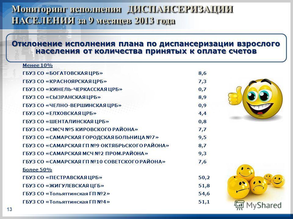 Мониторинг исполнения ДИСПАНСЕРИЗАЦИИ НАСЕЛЕНИЯ за 9 месяцев 2013 года 13 Менее 10% ГБУЗ СО «БОГАТОВСКАЯ ЦРБ»8,6 ГБУЗ СО «КРАСНОЯРСКАЯ ЦРБ»7,3 ГБУЗ СО «КИНЕЛЬ-ЧЕРКАССКАЯ ЦРБ»0,7 ГБУЗ СО «СЫЗРАНСКАЯ ЦРБ»8,9 ГБУЗ СО «ЧЕЛНО-ВЕРШИНСКАЯ ЦРБ»0,9 ГБУЗ СО «Е