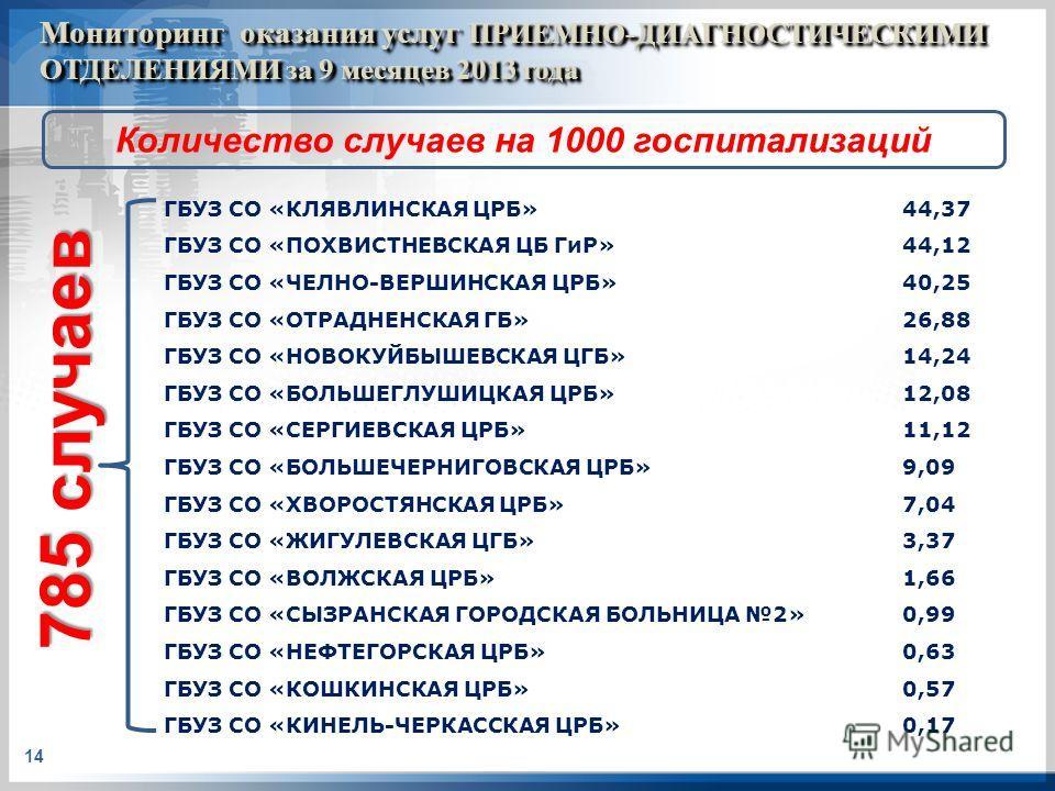 Мониторинг оказания услуг ПРИЕМНО-ДИАГНОСТИЧЕСКИМИ ОТДЕЛЕНИЯМИ за 9 месяцев 2013 года 14 ГБУЗ СО «КЛЯВЛИНСКАЯ ЦРБ»44,37 ГБУЗ СО «ПОХВИСТНЕВСКАЯ ЦБ ГиР»44,12 ГБУЗ СО «ЧЕЛНО-ВЕРШИНСКАЯ ЦРБ»40,25 ГБУЗ СО «ОТРАДНЕНСКАЯ ГБ»26,88 ГБУЗ СО «НОВОКУЙБЫШЕВСКАЯ