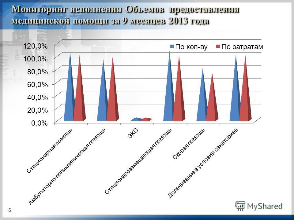 Мониторинг исполнения Объемов предоставления медицинской помощи за 9 месяцев 2013 года 5