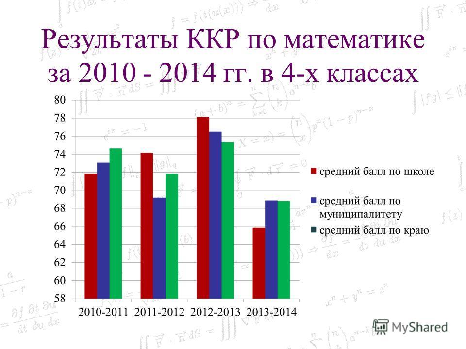 Результаты ККР по математике за 2010 - 2014 гг. в 4-х классах