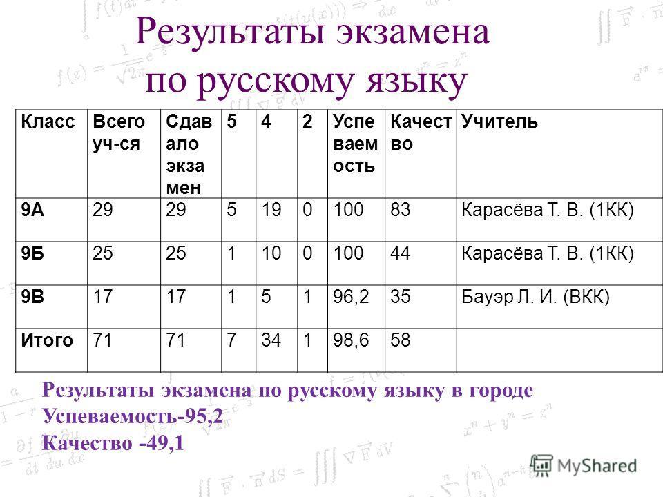Класс Всего уч-ся Сдав ало экзамен 542Успе ваем ость Качест во Учитель 9А29 519010083Карасёва Т. В. (1КК) 9Б25 110010044Карасёва Т. В. (1КК) 9В17 15196,235Бауэр Л. И. (ВКК) Итого 71 734198,658 Результаты экзамена по русскому языку Результаты экзамена