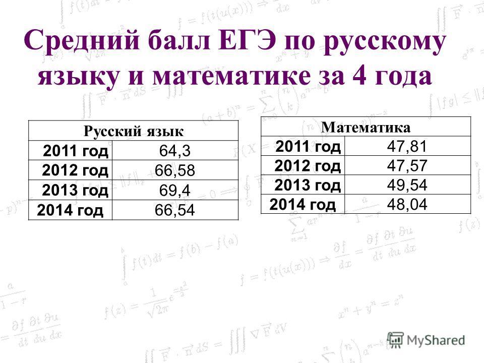 Средний балл ЕГЭ по русскому языку и математике за 4 года Русский язык 2011 год 64,3 2012 год 66,58 2013 год 69,4 2014 год 66,54 Математика 2011 год 47,81 2012 год 47,57 2013 год 49,54 2014 год 48,04