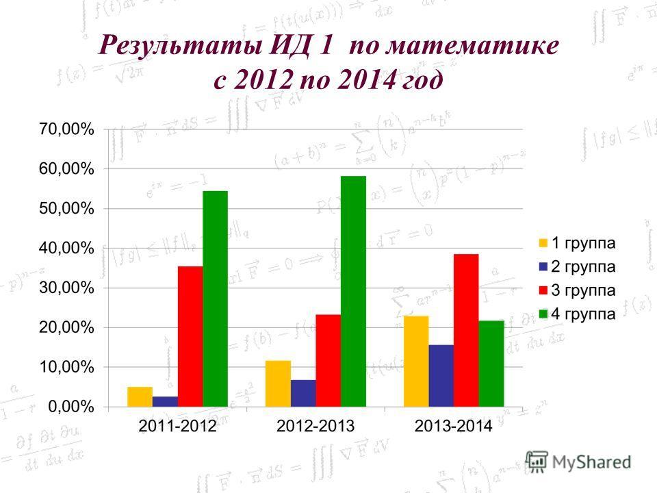 Результаты ИД 1 по математике с 2012 по 2014 год