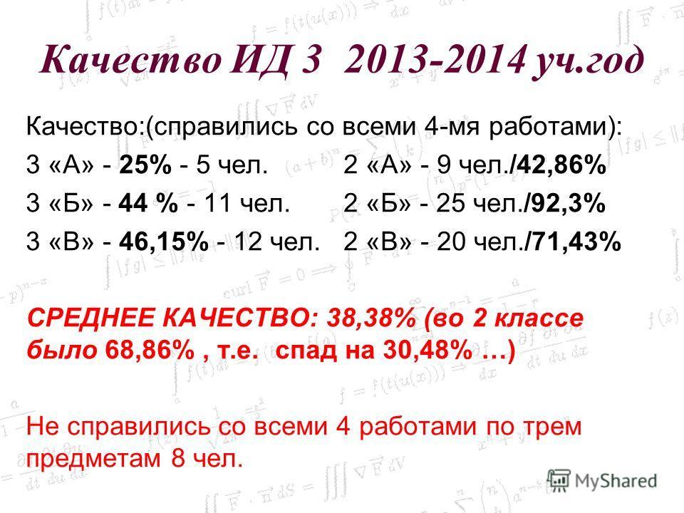 Качество ИД 3 2013-2014 уч.год Качество:(справились со всеми 4-мя работами): 3 «А» - 25% - 5 чел. 2 «А» - 9 чел./42,86% 3 «Б» - 44 % - 11 чел. 2 «Б» - 25 чел./92,3% 3 «В» - 46,15% - 12 чел. 2 «В» - 20 чел./71,43% СРЕДНЕЕ КАЧЕСТВО: 38,38% (во 2 классе