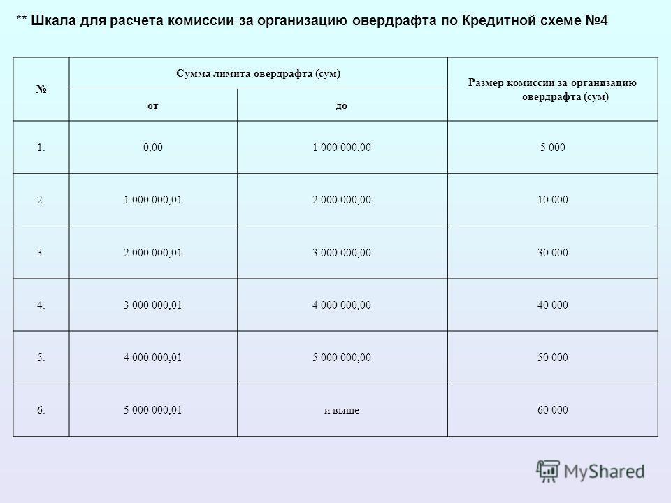 ** Шкала для расчета комиссии за организацию овердрафта по Кредитной схеме 4 Сумма лимита овердрафта (сум) Размер комиссии за организацию овердрафта (сум) от до 1.0,001 000 000,005 000 2.1 000 000,012 000 000,0010 000 3.2 000 000,013 000 000,0030 000