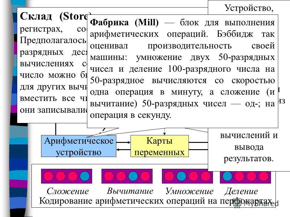 Схема работы аналитических машин Устройства ввода-вывода Устройства управления Цифровые карты Карты операции Арифметическое устройство Карты переменных Запоминающее устройство Кодирование арифметических операций на перфокартах Сложение Вычитание Умно