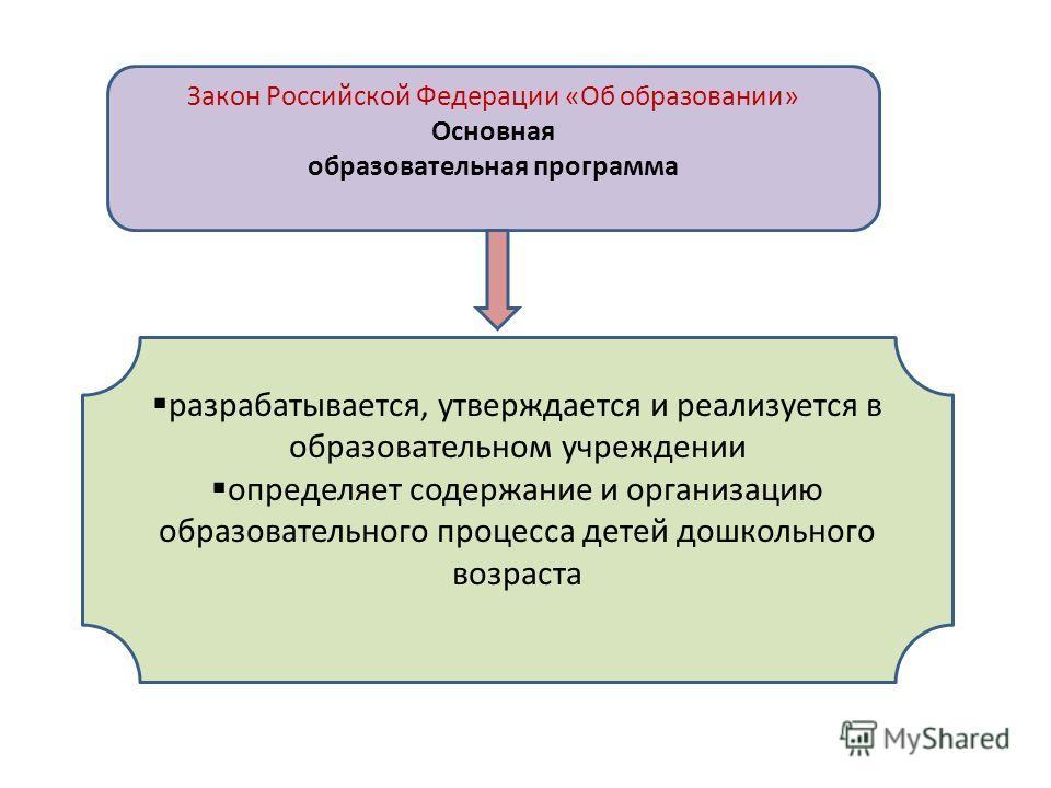 Закон Российской Федерации «Об образовании» Основная образовательная программа разрабатывается, утверждается и реализуется в образовательном учреждении определяет содержание и организацию образовательного процесса детей дошкольного возраста