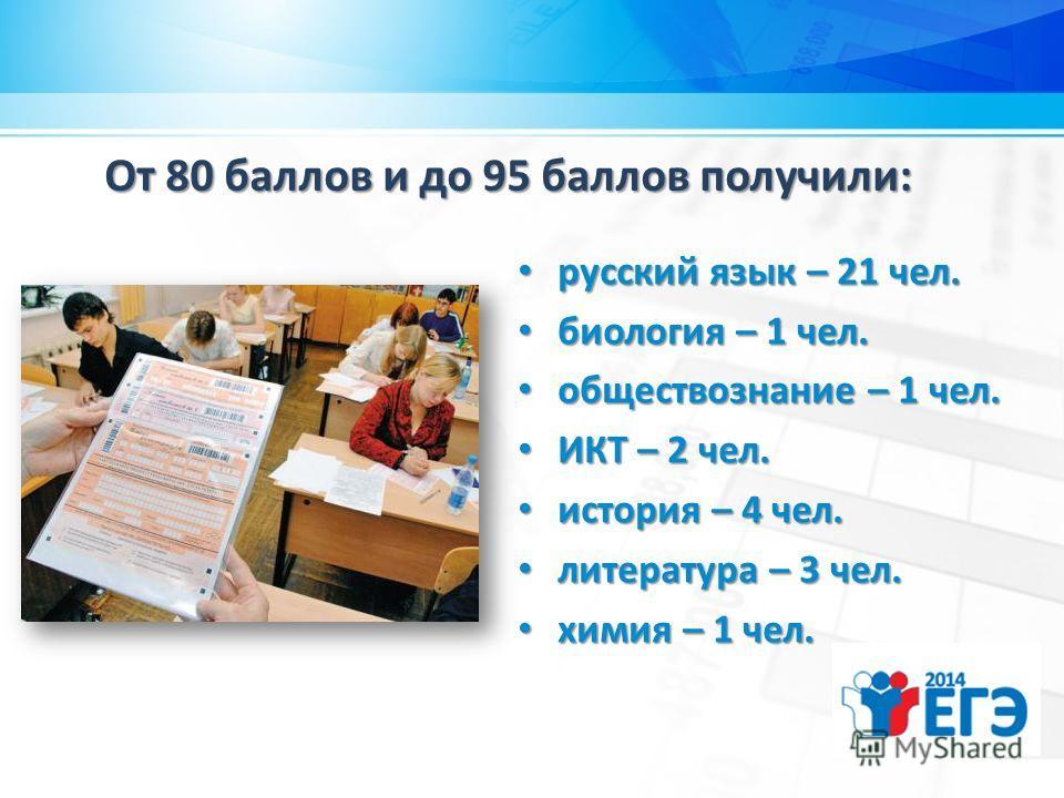 От 80 баллов и до 95 баллов получили: русский язык – 21 чел. русский язык – 21 чел. биология – 1 чел. биология – 1 чел. обществознание – 1 чел. обществознание – 1 чел. ИКТ – 2 чел. ИКТ – 2 чел. история – 4 чел. история – 4 чел. литература – 3 чел. ли