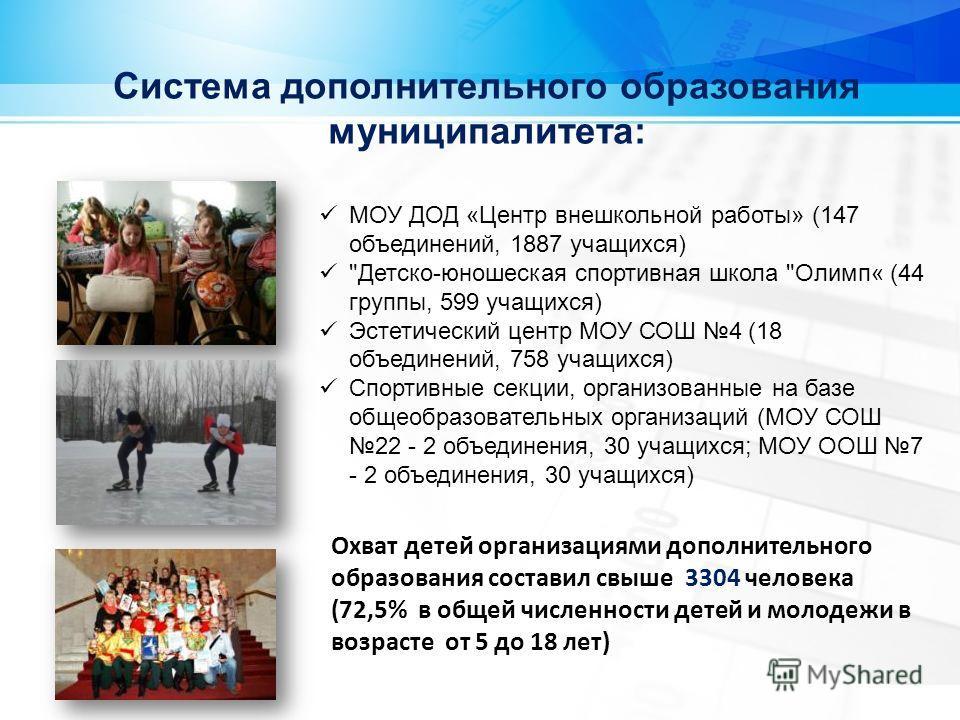 МОУ ДОД «Центр внешкольной работы» (147 объединений, 1887 учащихся)