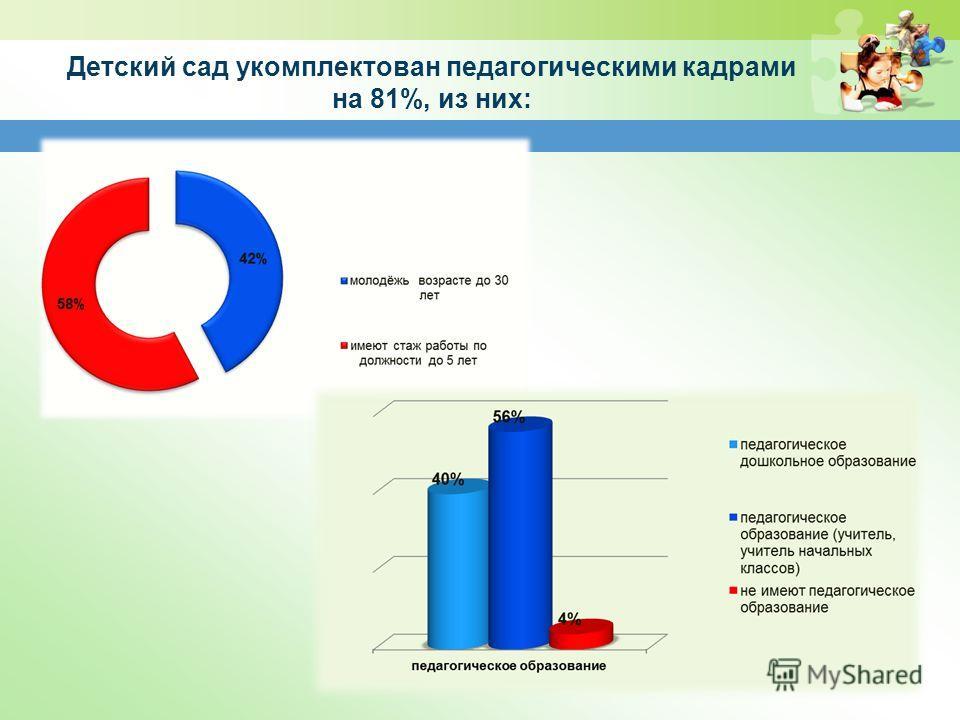 Детский сад укомплектован педагогическими кадрами на 81%, из них: