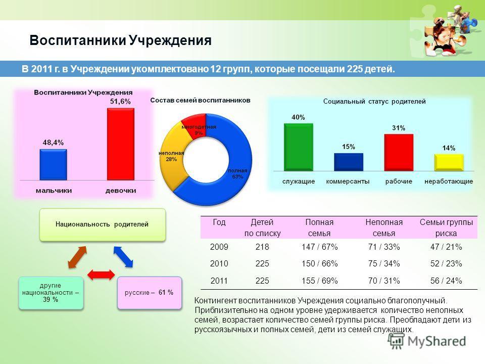 Воспитанники Учреждения В 2011 г. в Учреждении укомплектовано 12 групп, которые посещали 225 детей. Социальный статус родителей Национальность родителейрусские – 61 % другие национальности – 39 % Контингент воспитанников Учреждения социально благопол