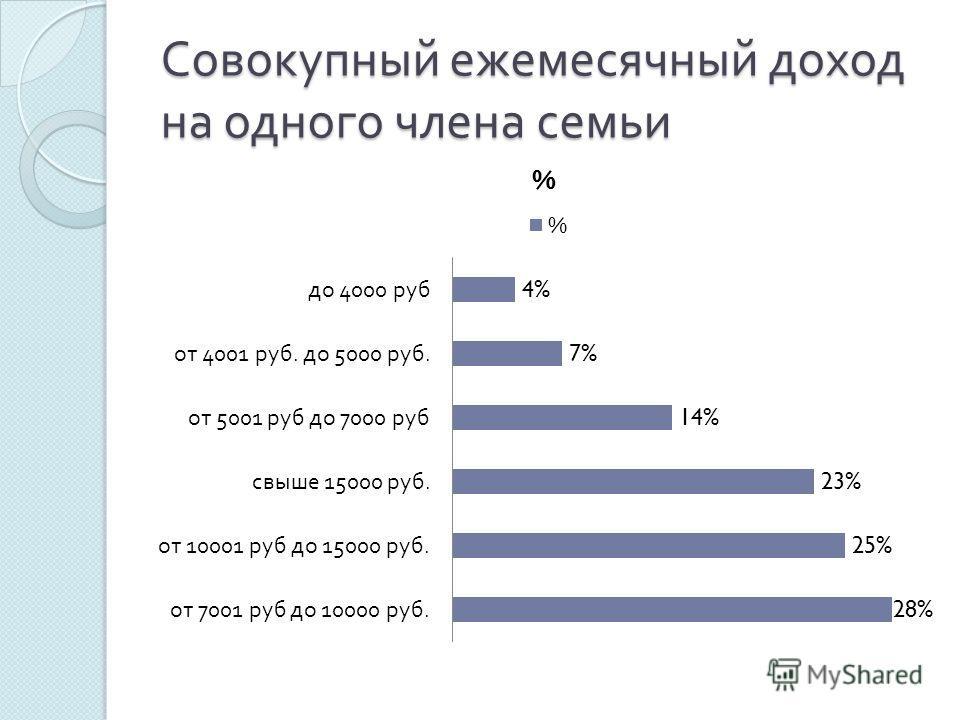 Совокупный ежемесячный доход на одного члена семьи