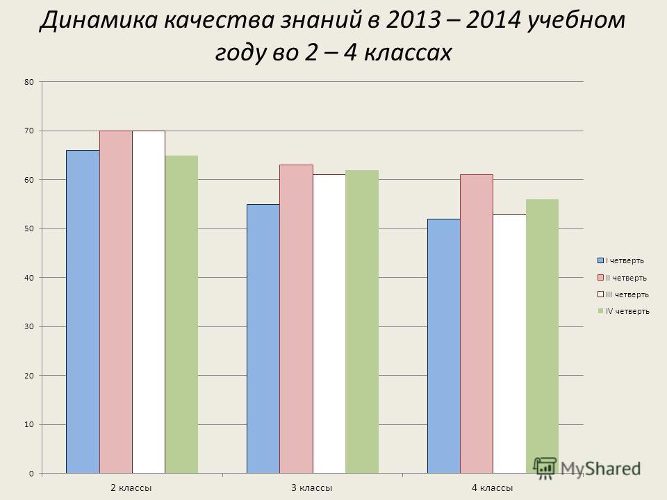 Динамика качества знаний в 2013 – 2014 учебном году во 2 – 4 классах