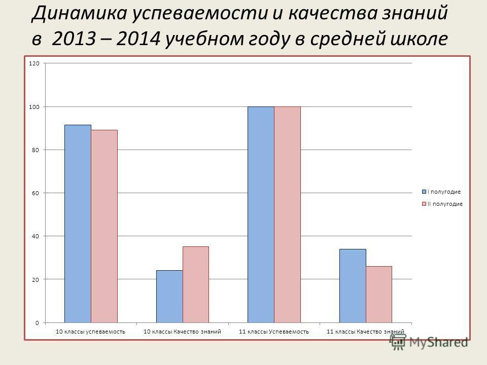 Динамика успеваемости и качества знаний в 2013 – 2014 учебном году в средней школе