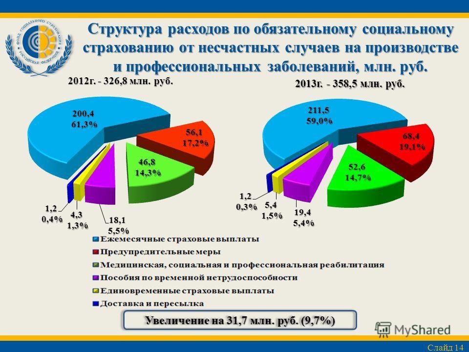 Структура расходов по обязательному социальному страхованию от несчастных случаев на производстве и профессиональных заболеваний, млн. руб. Увеличение на 31,7 млн. руб. (9,7%) Слайд 14 2013 г. - 358,5 млн. руб.