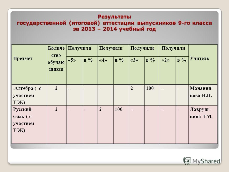 Результаты государственной (итоговой) аттестации выпускников 9-го класса за 2013 – 2014 учебный год Предмет Количе ство обучаю щихся Получили Учитель «5»в %«4»в %«3»в %«2»в % Алгебра ( с участием ТЭК) 2----2100-- Мананни- кова И.Н. Русский язык ( с у