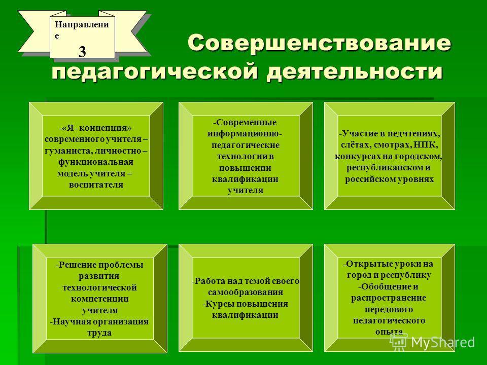 Совершенствование педагогической деятельности Совершенствование педагогической деятельности Направлени е 3 Направлени е 3 -«Я- концепция» современного учителя – гуманиста, личностно – функциональная модель учителя – воспитателя -Решение проблемы разв