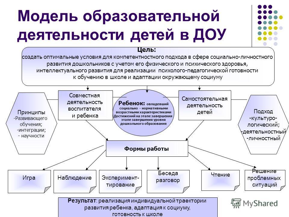 Модель образовательной деятельности детей в ДОУ Подход -культурологический; -деятельностный -личностный Результат: реализация индивидуальной траектории развития ребенка, адаптация к социуму, готовность к школе Принципы -Развивающего обучения; -интегр