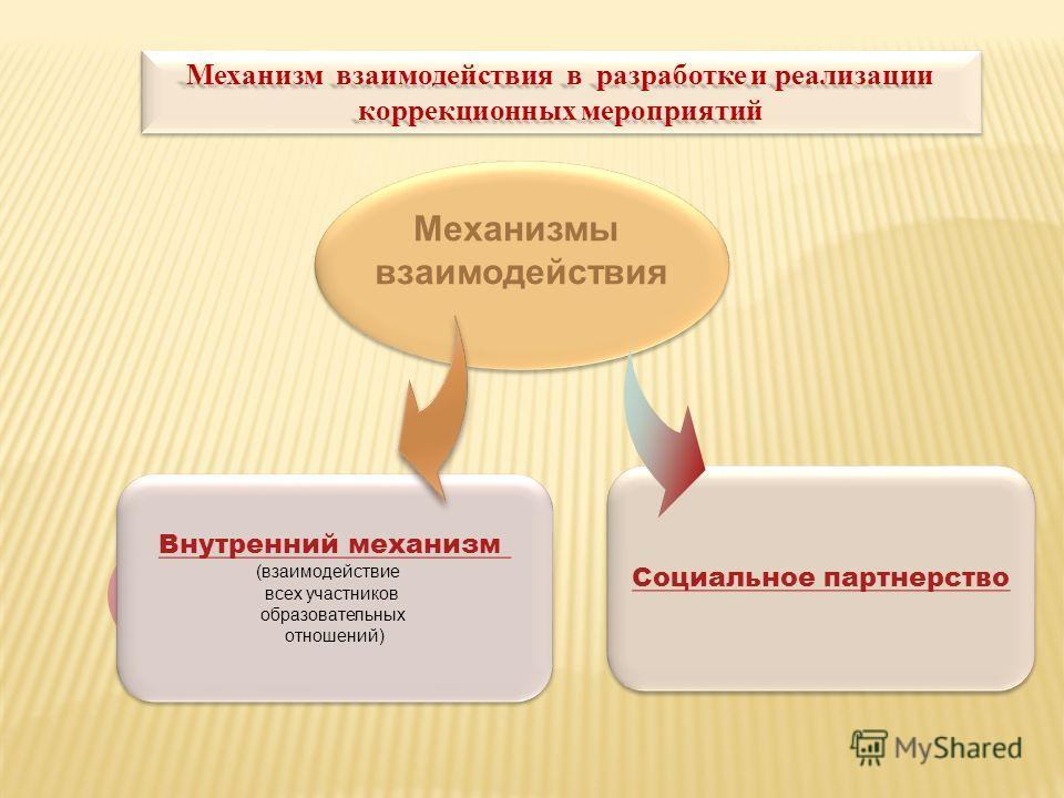 Механизм взаимодействия в разработке и реализации коррекционных мероприятий Механизмы взаимодействия Механизмы взаимодействия Внутренний механизм (взаимодействие всех участников образовательных отношений) Внутренний механизм (взаимодействие всех учас