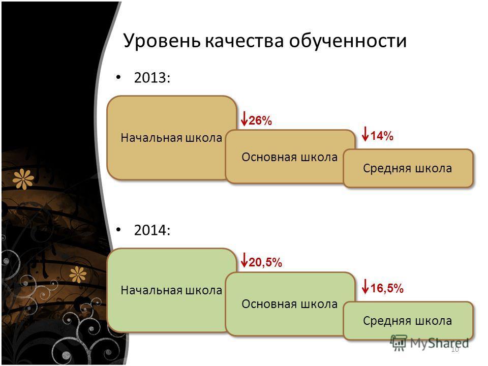 Уровень качества обученности 2013: 10 Начальная школа Основная школа Средняя школа 26% 14% 2014: Начальная школа Основная школа Средняя школа 20,5% 16,5%