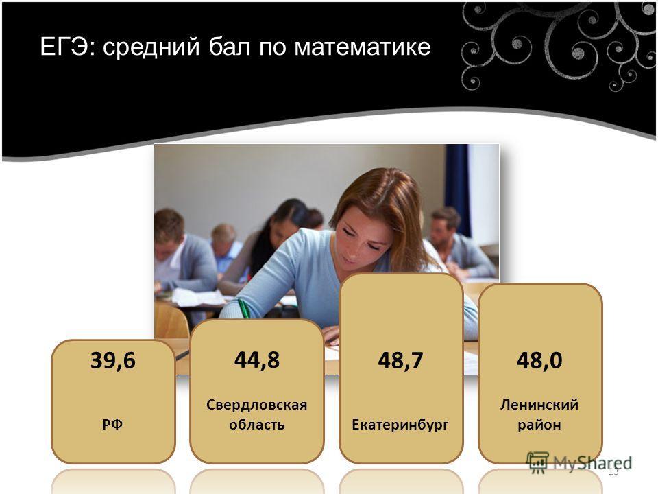 13 ЕГЭ: средний бал по математике
