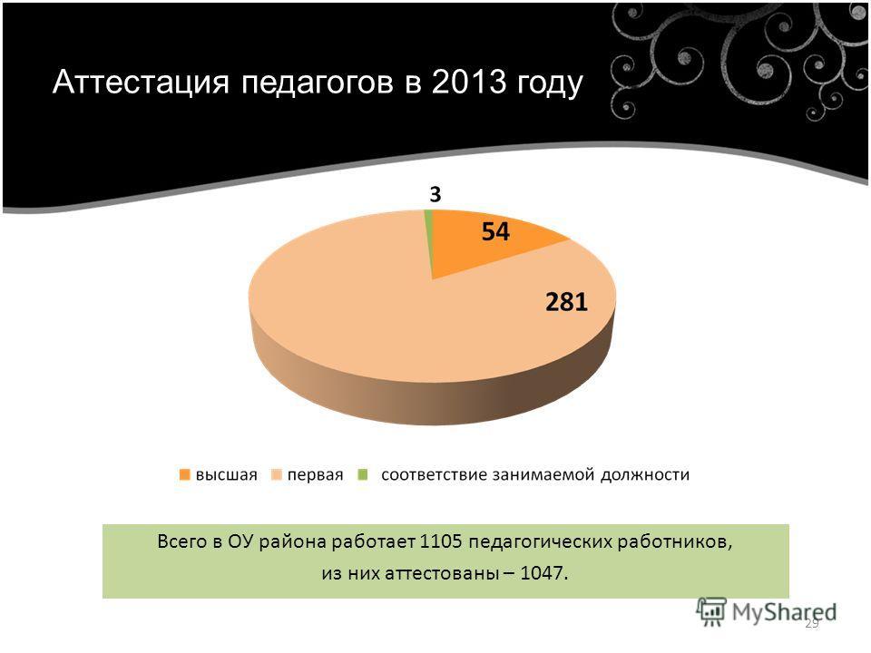Аттестация педагогов в 2013 году Всего в ОУ района работает 1105 педагогических работников, из них аттестованы – 1047. 29