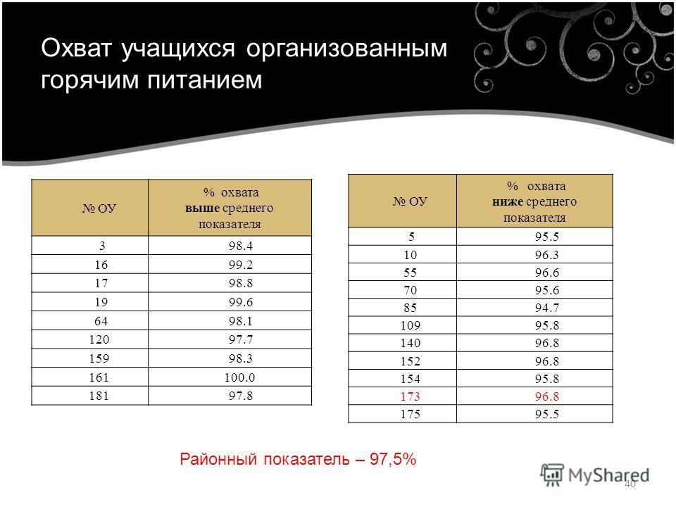 Охват учащихся организованным горячим питанием ОУ % охвата выше среднего показателя 3 98.4 16 99.2 17 98.8 19 99.6 64 98.1 120 97.7 159 98.3 161 100.0 181 97.8 ОУ % охвата ниже среднего показателя 5 95.5 10 96.3 55 96.6 70 95.6 85 94.7 109 95.8 140 9