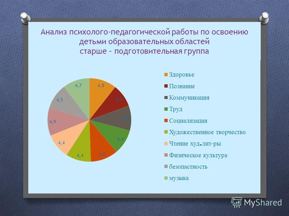 Анализ психолого-педагогической работы по освоению детьми образовательных областей старше – подготовительная группа