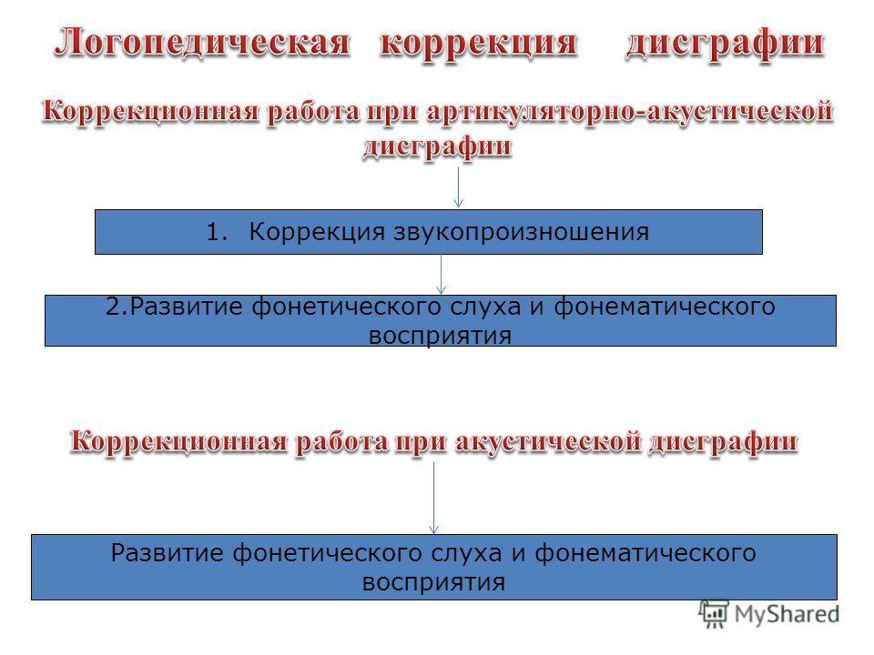 1. Коррекция звукопроизношения 2. Развитие фонетического слуха и фонематического восприятия Развитие фонетического слуха и фонематического восприятия