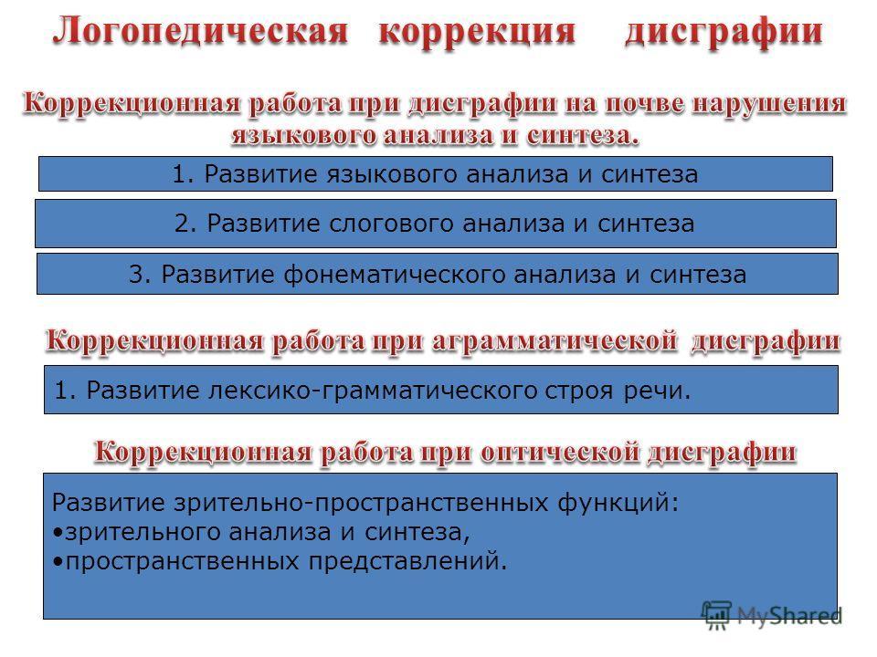 1. Развитие языкового анализа и синтеза 2. Развитие слогового анализа и синтеза 3. Развитие фонематического анализа и синтеза 1. Развитие лексико-грамматического строя речи. Развитие зрительно-пространственных функций: зрительного анализа и синтеза,