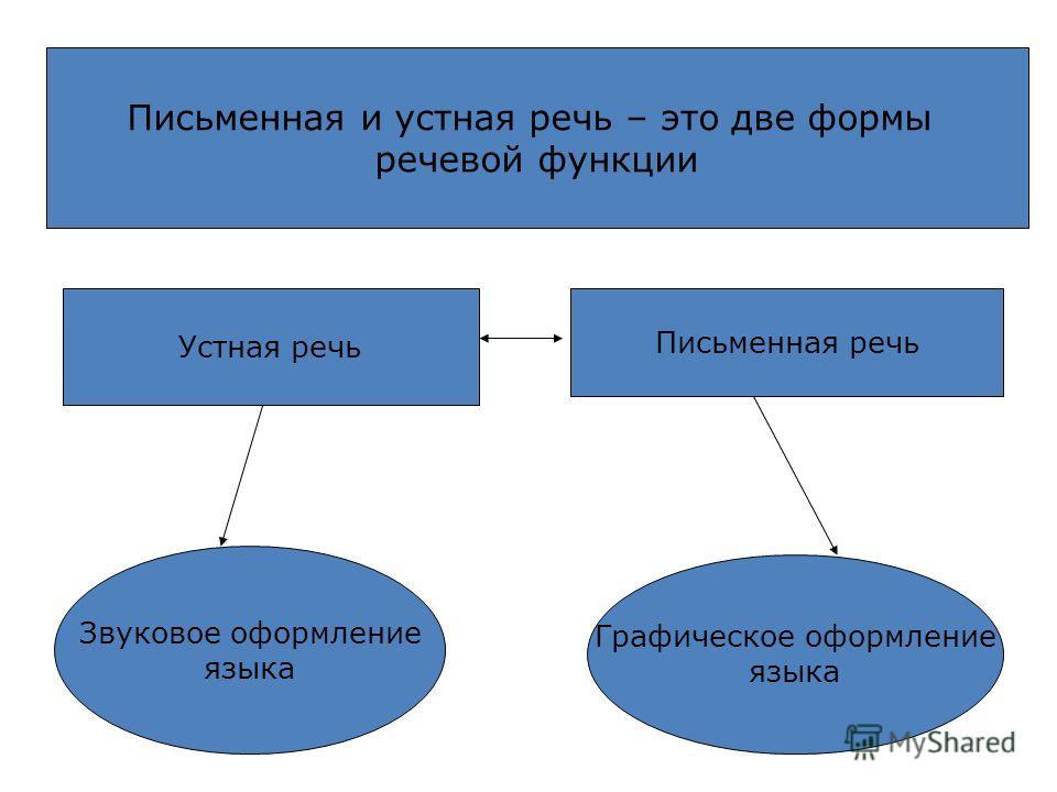 Письменная и устная речь – это две формы речевой функции Устная речь Письменная речь Звуковое оформление языка Графическое оформление языка