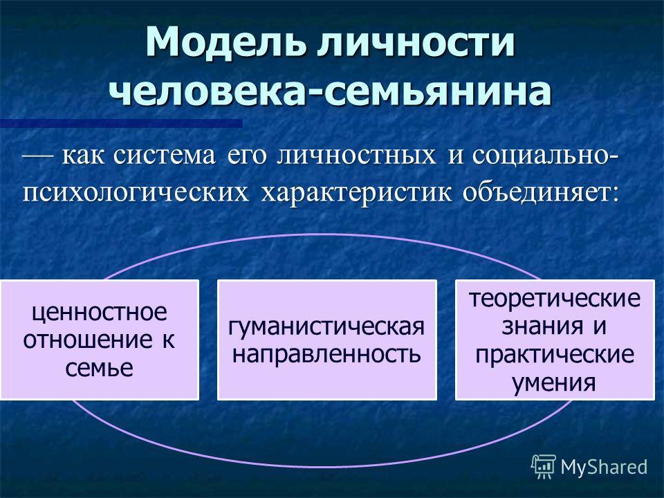 Модель личности человека-семьянина ценностное отношение к семье гуманистическая направленность теоретические знания и практические умения как система его личностных и социально- психологических характеристик объединяет: как система его личностных и с