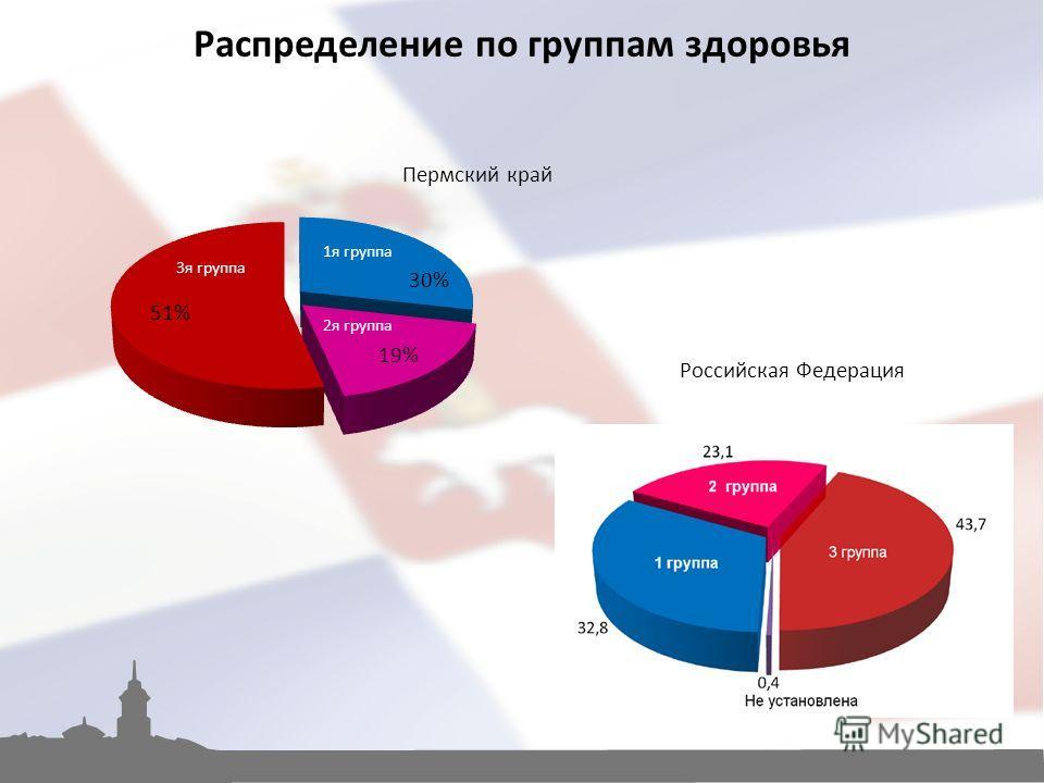 Российская Федерация Распределение по группам здоровья Пермский край